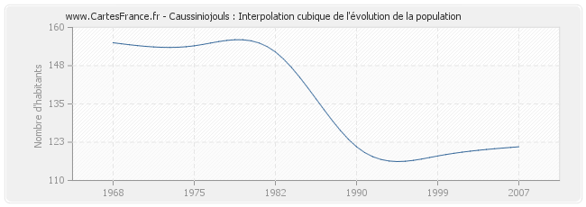 Caussiniojouls : Interpolation cubique de l'évolution de la population