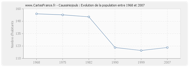 Population Caussiniojouls