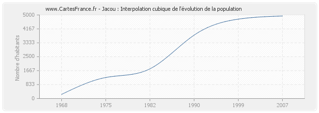 Jacou : Interpolation cubique de l'évolution de la population