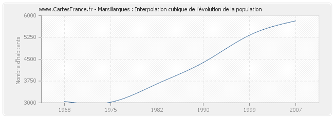 Marsillargues : Interpolation cubique de l'évolution de la population