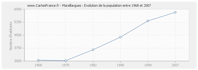 Population Marsillargues