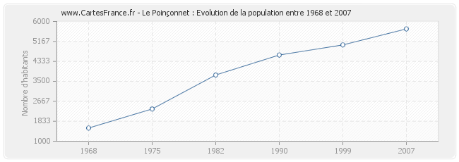 Population Le Poinçonnet
