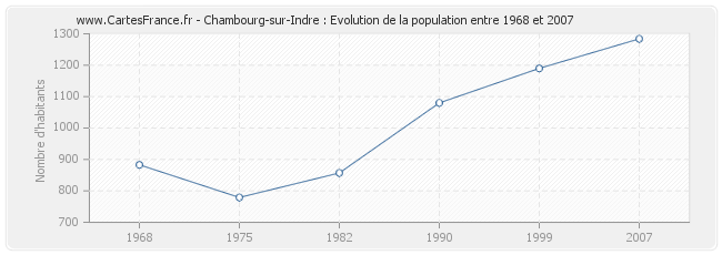 Population Chambourg-sur-Indre