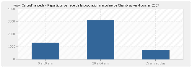 Population chambray les tours statistique de chambray for Piscine de chambray les tours