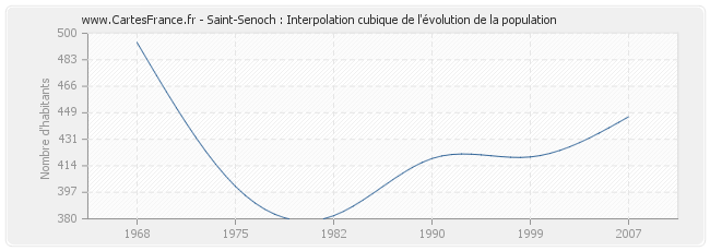 Saint-Senoch : Interpolation cubique de l'évolution de la population