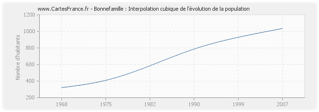 Bonnefamille : Interpolation cubique de l'évolution de la population