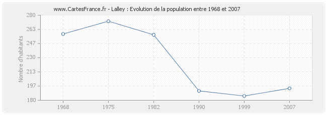 Population Lalley