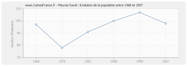 Population Mayres-Savel