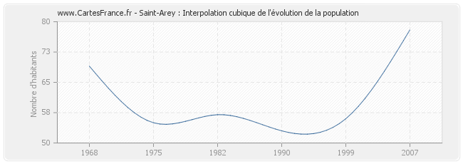 Saint-Arey : Interpolation cubique de l'évolution de la population