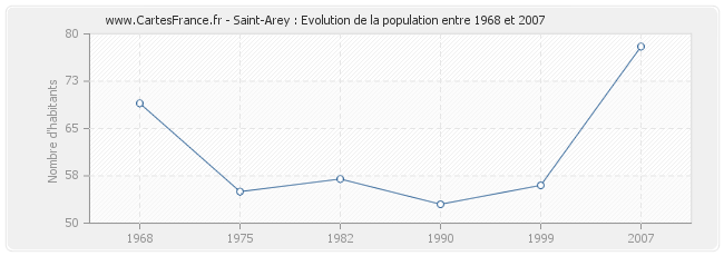 Population Saint-Arey