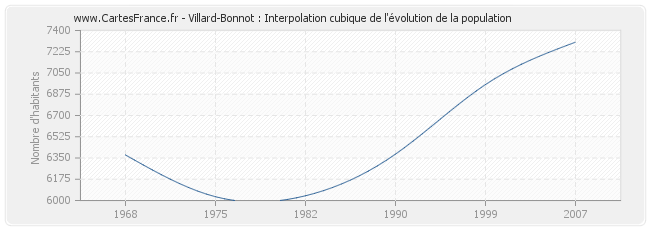 Villard-Bonnot : Interpolation cubique de l'évolution de la population
