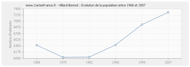 Population Villard-Bonnot