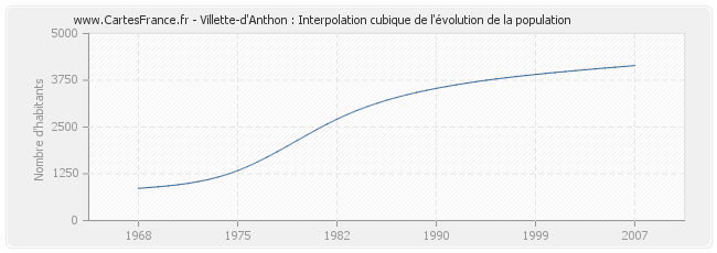 Villette-d'Anthon : Interpolation cubique de l'évolution de la population