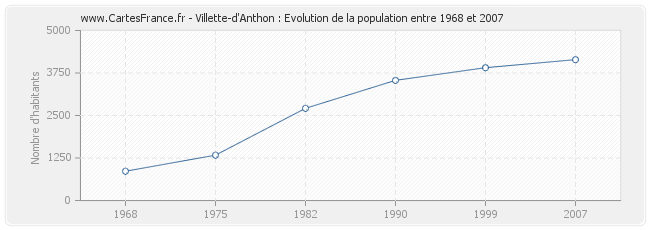 Population Villette-d'Anthon