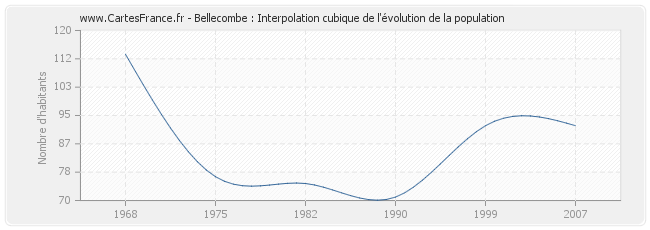Bellecombe : Interpolation cubique de l'évolution de la population