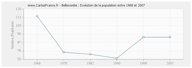 Population Bellecombe