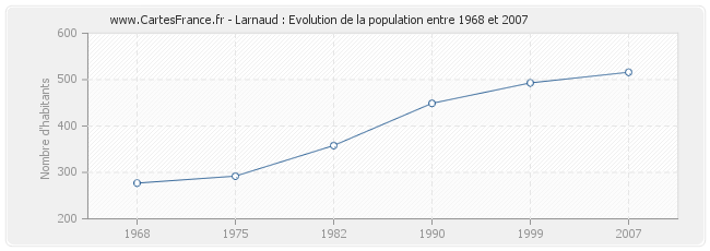 Population Larnaud