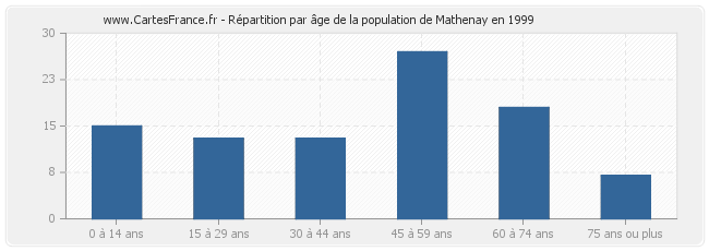 Répartition par âge de la population de Mathenay en 1999