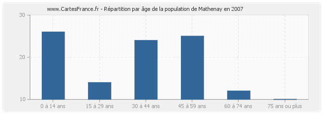Répartition par âge de la population de Mathenay en 2007