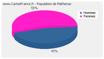 Répartition de la population de Mathenay en 2007