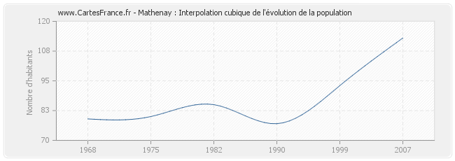 Mathenay : Interpolation cubique de l'évolution de la population