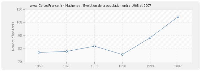 Population Mathenay