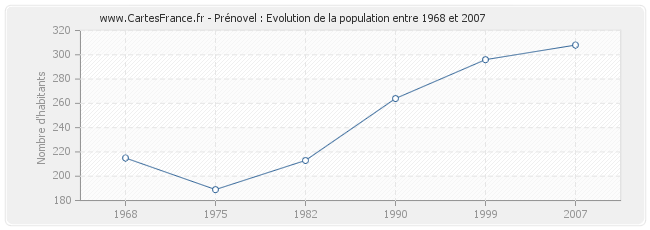 Population Prénovel