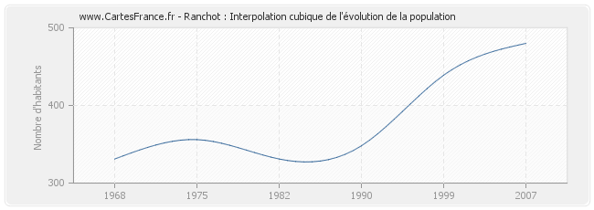 Ranchot : Interpolation cubique de l'évolution de la population