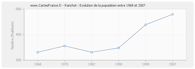 Population Ranchot