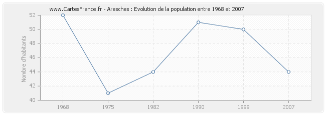 Population Aresches
