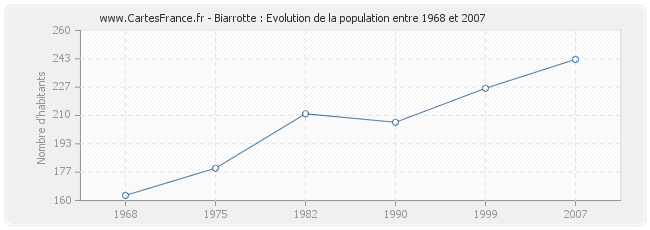 Population Biarrotte