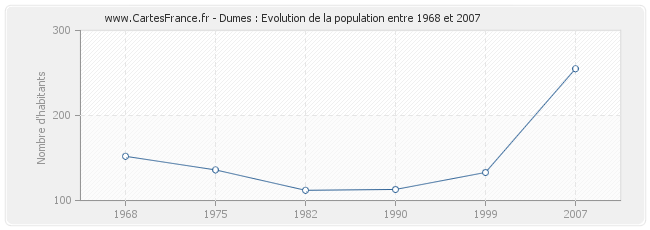 Population Dumes