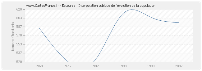 Escource : Interpolation cubique de l'évolution de la population