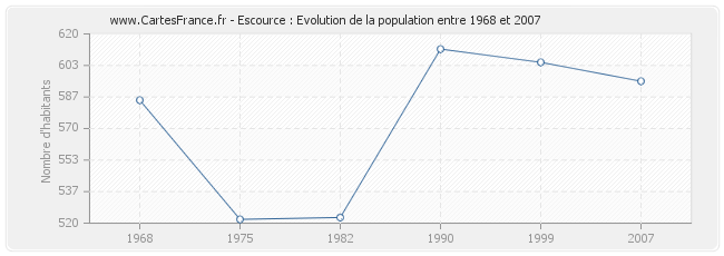 Population Escource