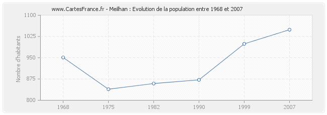 Population Meilhan