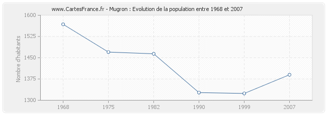 Population Mugron