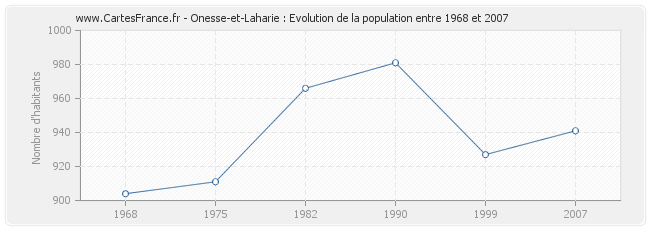 Population Onesse-et-Laharie