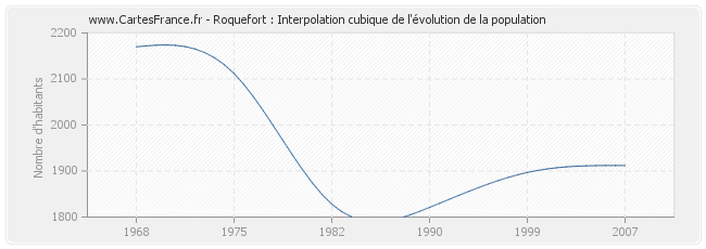 Roquefort : Interpolation cubique de l'évolution de la population