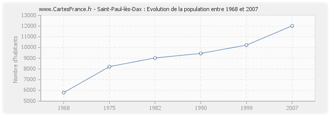 Population Saint-Paul-lès-Dax