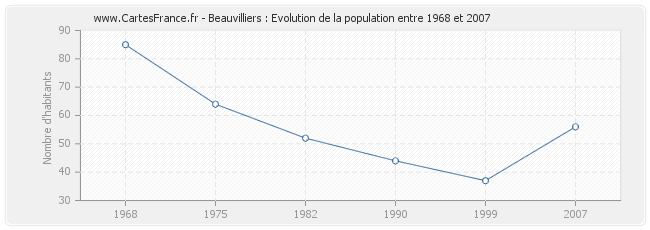 Population Beauvilliers