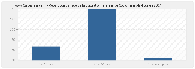 Population coulommiers la tour statistique de for Coulommiers code postal