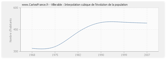 Villerable : Interpolation cubique de l'évolution de la population