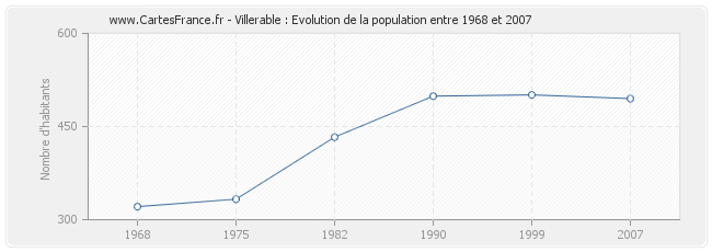 Population Villerable