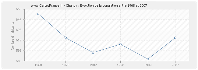 Population Changy