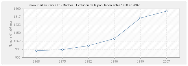Population Marlhes