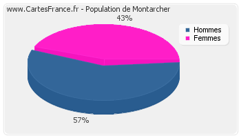 Répartition de la population de Montarcher en 2007