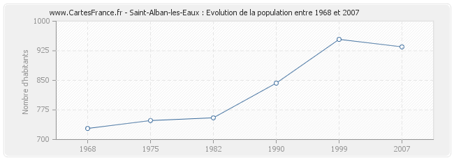 Population Saint-Alban-les-Eaux