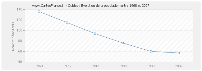 Population Ouides