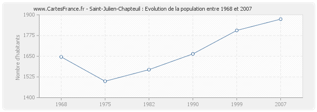 Population Saint-Julien-Chapteuil