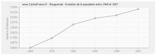 Population Bouguenais